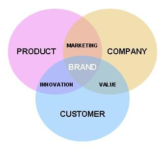 Create Brands & not Products