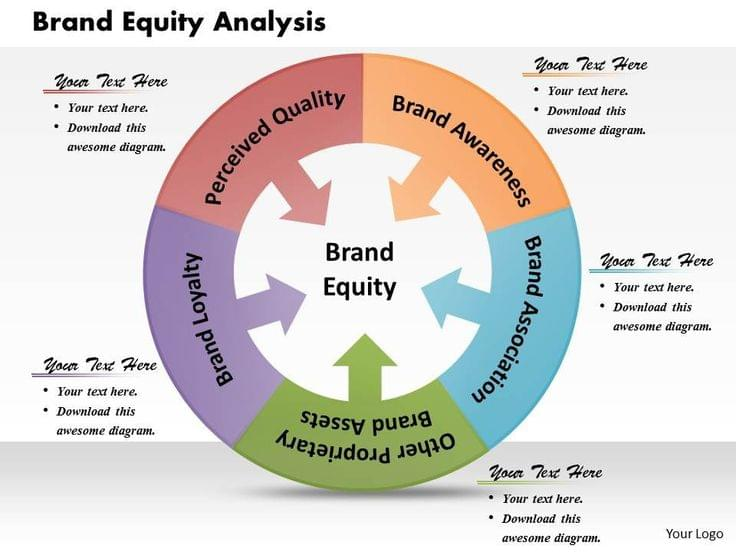 Brand Equity : Power of Brands