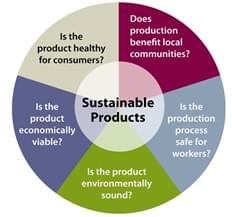 Sustainable Products Save Planet Earth