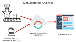 Manufacturing Analytics Unveiling the Productivity and Profitability!