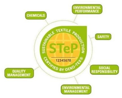 Internationally recognized certification system to evaluate sustainability in the textiles supply chain