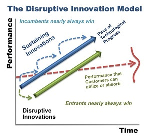 Disruptive Innovation – Approach for today's Businesses