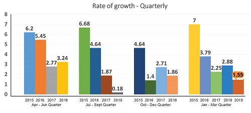 CMAI Annual Apparel Index at 1.71 in FY 2018-19, records lowest growth in five years