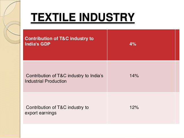 Contribution of Textile Industry