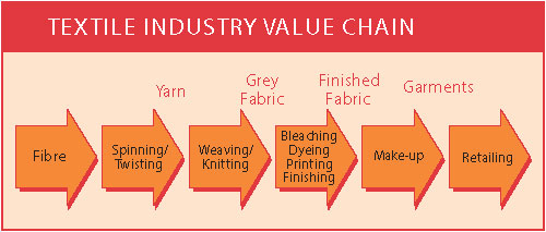 The Textile value chain of industry facing liquidity issues: ITF