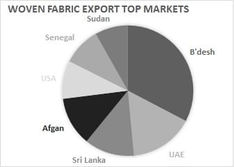Woven Fabric Exports Jumps in July 2019