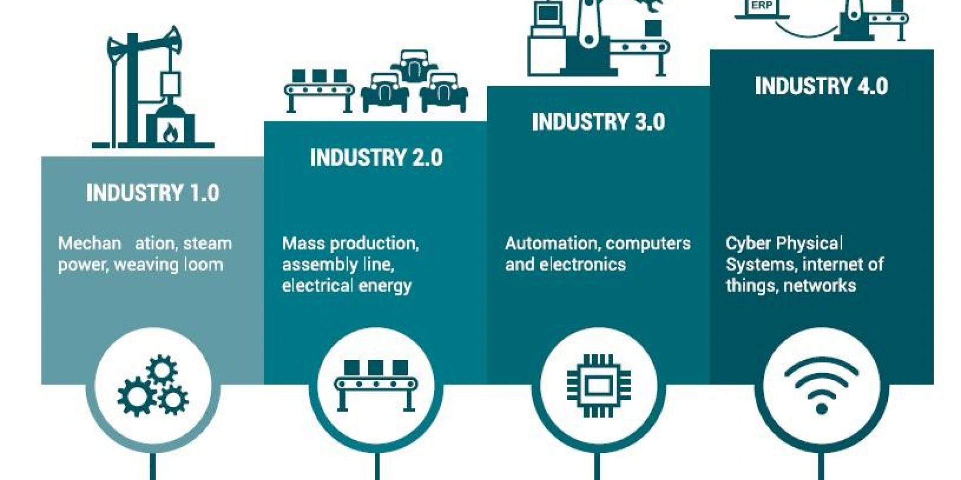 INDUSTRY 4.0 – SKILLS REQUIREMENT FOR TEXTILE PRODUCTION