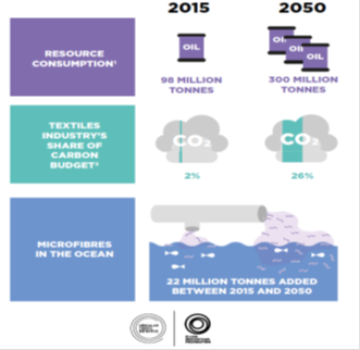 Textile Circular Economy Textile Value Chain
