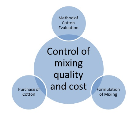 SUSTAINABLE STRATEGIES FOR COST EFFECTIVE SPINNING