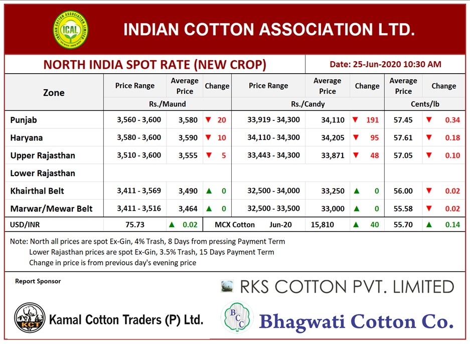 North India Spot Rate (New Crop)  ,25th June, 2020