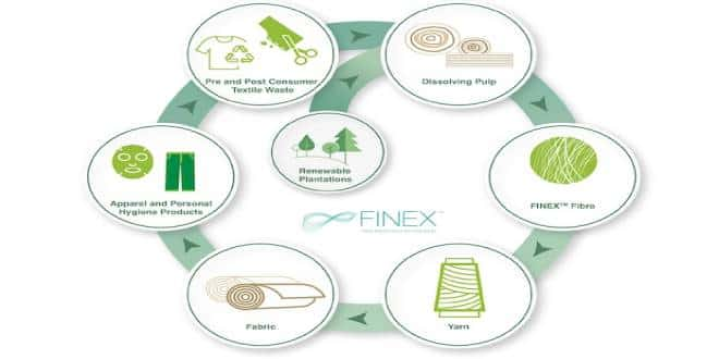 Sateri collaborated with Fashion Brands to Unveil Finex: New Recycled Fiber.