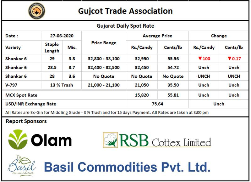 Gujarat Cotton Price, 27th June, 2020 ( Weekly report )
