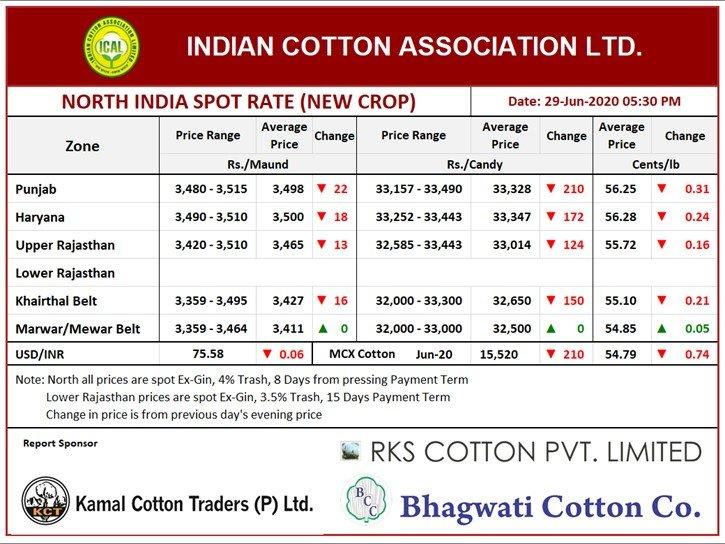North India Cotton Price , Evening , 29th June, 2020