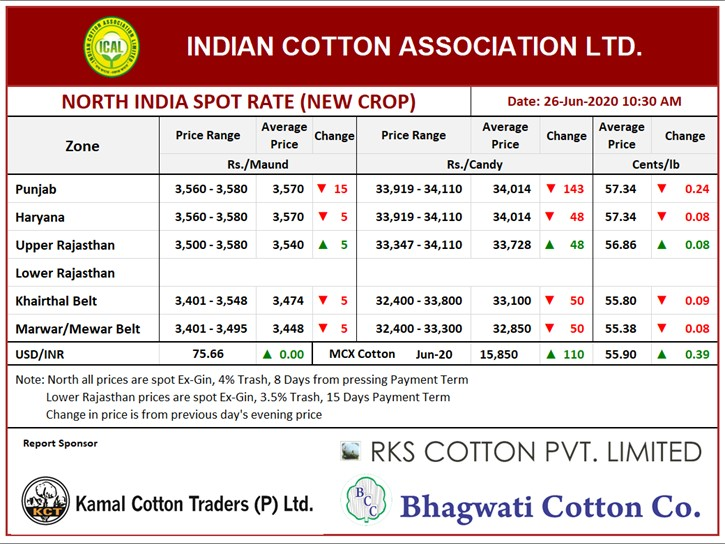 North India Spot Rate (New Crop) ,26th June, 2020