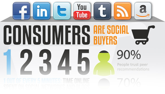 Does social media influence the buying behavior?