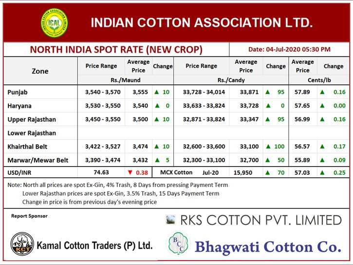North India Spot Rate (New Crop) ,04th July, 2020