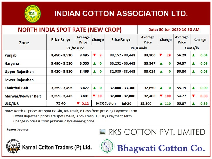 North India Spot Rate (New Crop) ,30th June, 2020