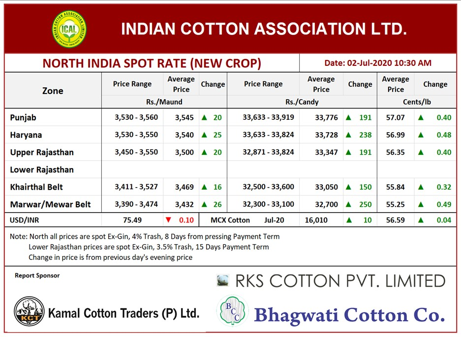 North India Cotton Price, 02nd July, 2020