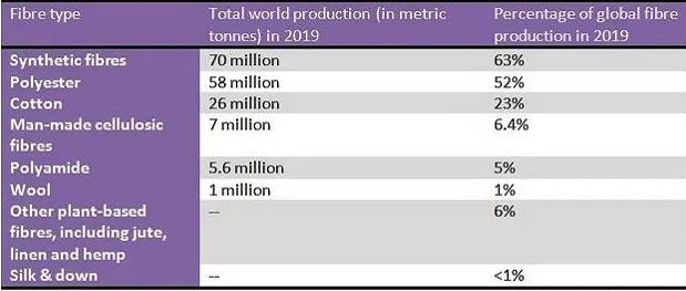30% to 140 mn MT likely to be seen in Fiber Production by 2030