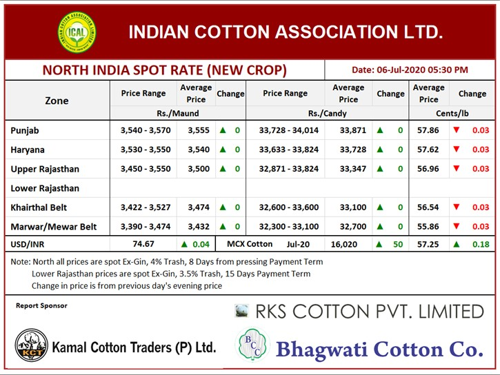 North India Spot Rate (New Crop) ,06th July, 2020