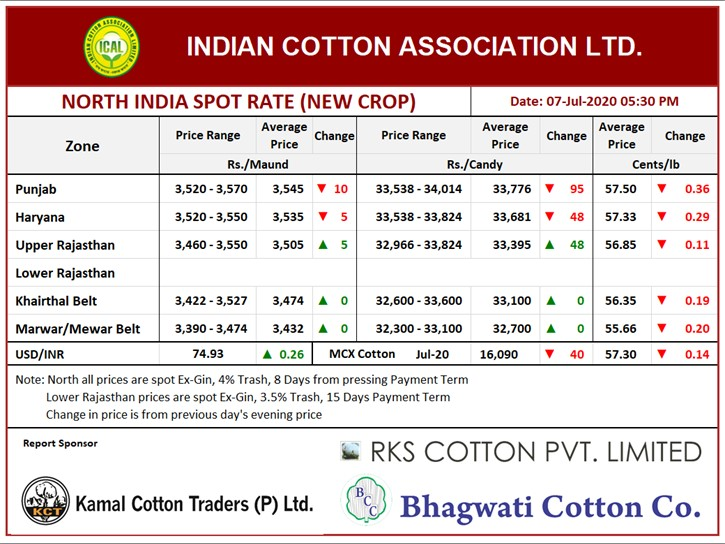 North India Spot Rate (New Crop) ,07th July, 2020
