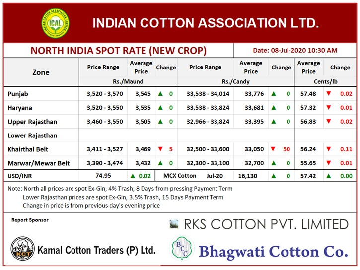 North India Spot Rate (New Crop) ,08th July, 2020