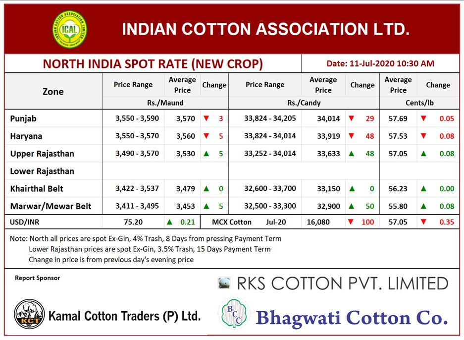 North India Spot Rate (New Crop) ,11th July, 2020