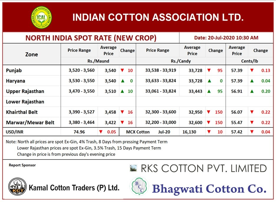 North India Spot Rate (New Crop) ,20th July, 2020