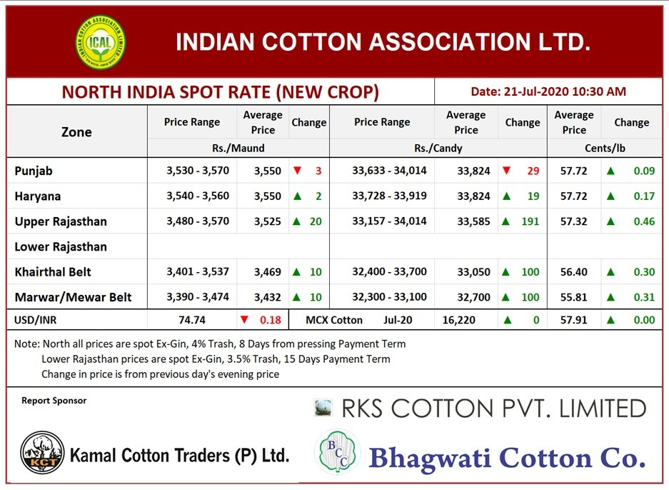 North India Spot Rate (New Crop) ,21th July, 2020