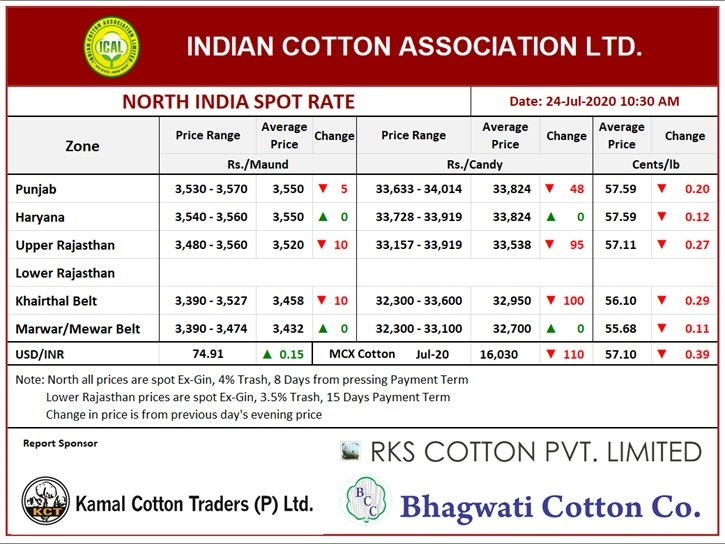 North India Spot Rate (New Crop) ,24th July, 2020