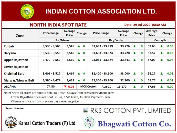 North India Spot Rate (New Crop)  ,29th July, 2020