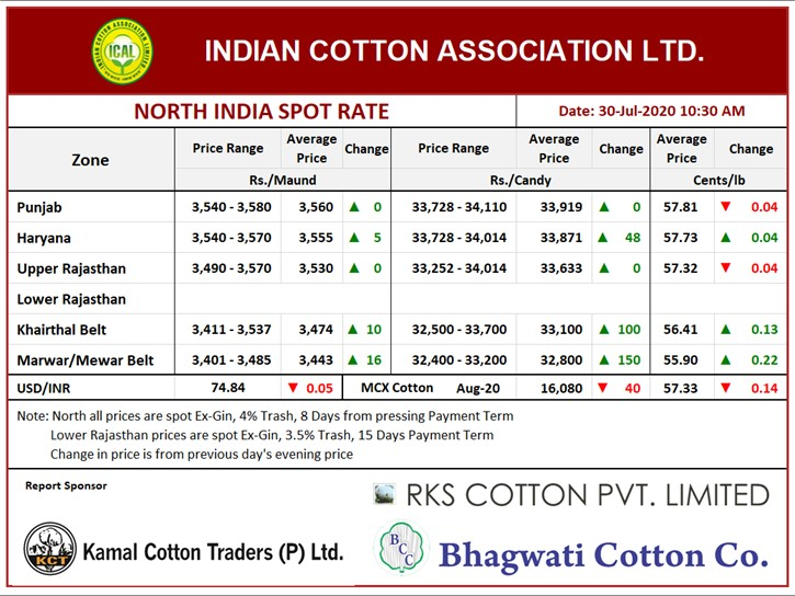 North India Spot Rate (New Crop) ,30th July, 2020
