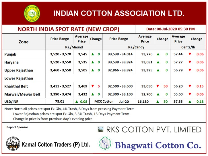 North India Spot Rate (New Crop) Evening ,08th July, 2020