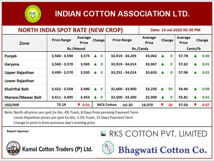 North India Spot Rate (New Crop) Evening ,13th July, 2020