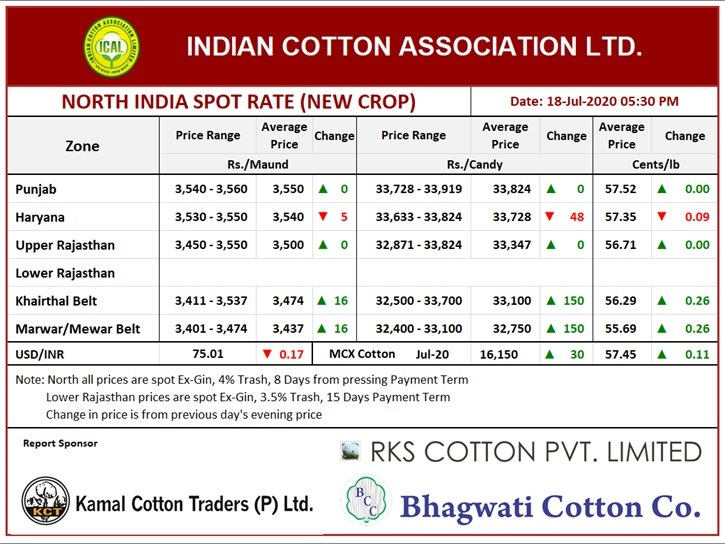 North India Spot Rate (New Crop) Evening ,18th July, 2020