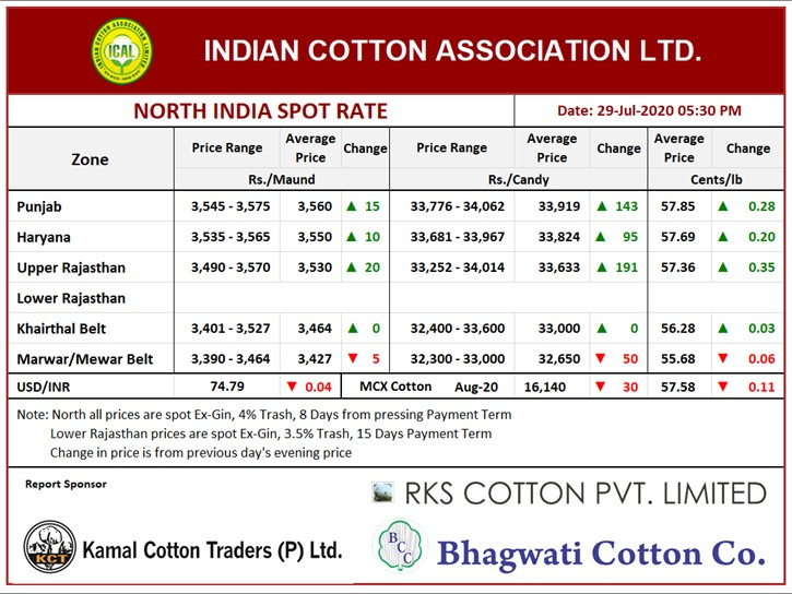 North India Spot Rate (New Crop) Evening ,29th July, 2020