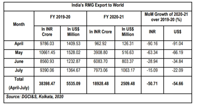India`s RMG Export to world