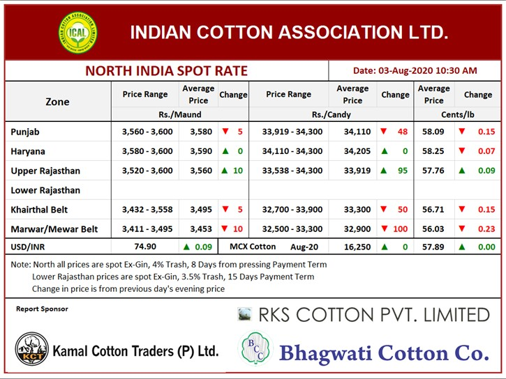 North India Spot Rate (New Crop) ,03rd Aug, 2020