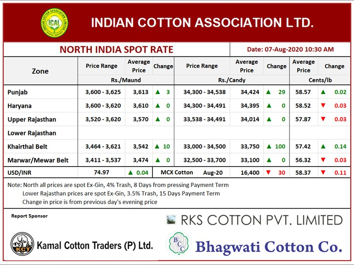 North India Spot Rate (New Crop) ,07th Aug, 2020