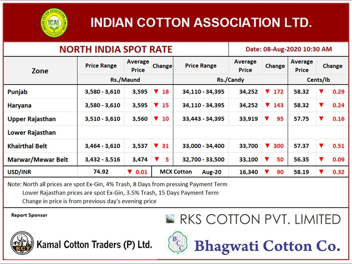 North India Spot Rate (New Crop) ,08th Aug, 2020