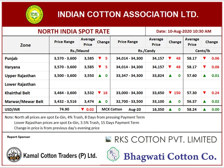 North India Spot Rate (New Crop) ,10th Aug, 2020