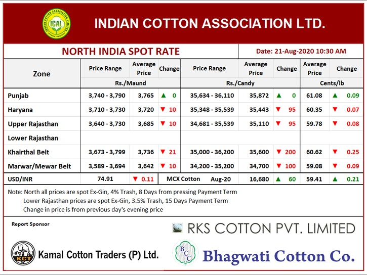 North India Spot Rate (New Crop) ,21th Aug, 2020