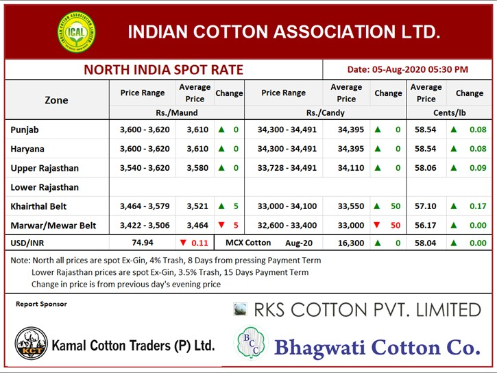 North India Spot Rate (New Crop) Evening ,05th Aug, 2020