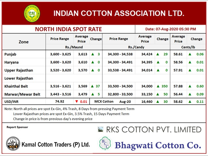 North India Spot Rate (New Crop) Evening ,07th Aug, 2020