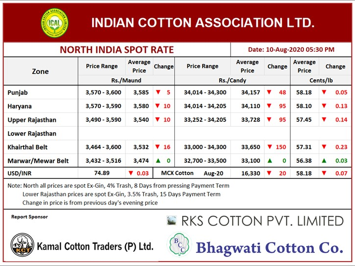 North India Spot Rate (New Crop) Evening ,10th Aug, 2020