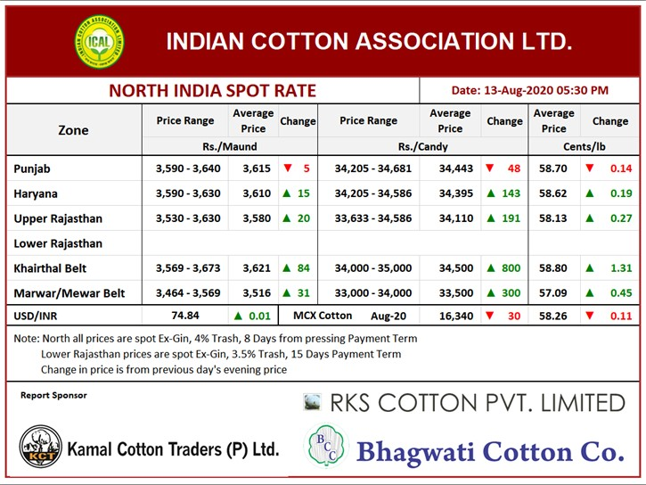 North India Spot Rate (New Crop) Evening ,13th Aug, 2020