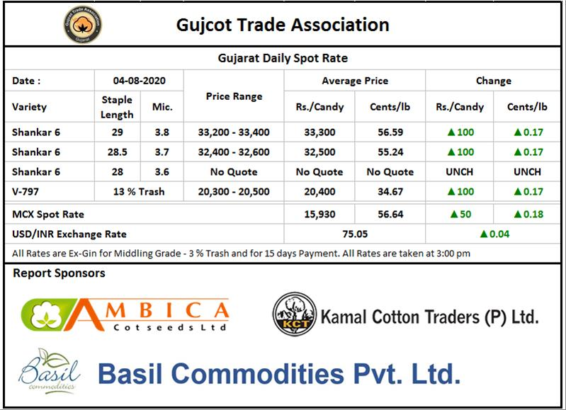 Gujarat Cotton Price ,04th Aug 2020