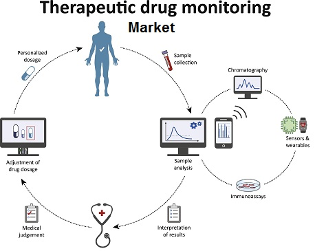 Therapeutic Drug Monitoring Market to Grow at a Steady CAGR During Forecast Period – TechSci Research