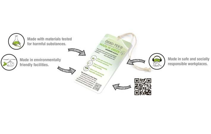 OEKO-TEX LABELS FOR PROVING ENVIRONMENTAL COMPLIANCE