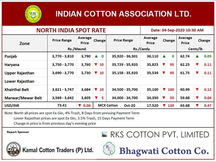 North India Spot Rate (New Crop) ,4th Sept, 2020